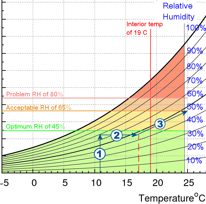 Inside We Have 17.3 C And A Current Relative Humidity Level Of 57%. Outside  Itu0027s 10.8 C And 71%. To Compare The Two We Need To Use The Chart From ...